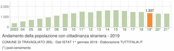 Grafico andamento popolazione stranieri Comune di Travagliato (BS)