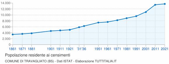 Grafico andamento storico popolazione Comune di Travagliato (BS)