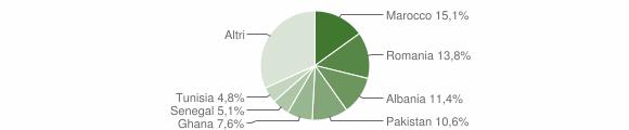 Grafico cittadinanza stranieri - Travagliato 2019