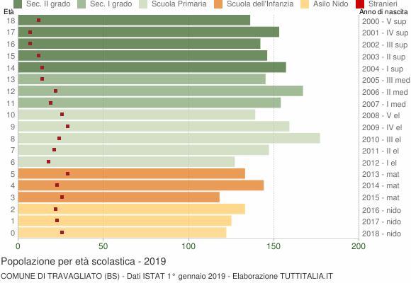 Grafico Popolazione in età scolastica - Travagliato 2019