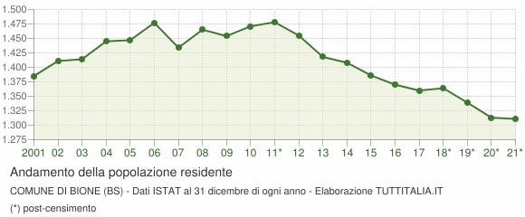Andamento popolazione Comune di Bione (BS)