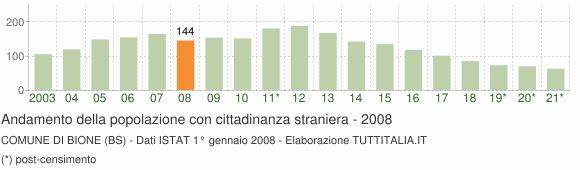 Grafico andamento popolazione stranieri Comune di Bione (BS)