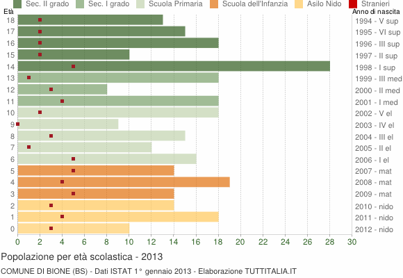 Grafico Popolazione in età scolastica - Bione 2013