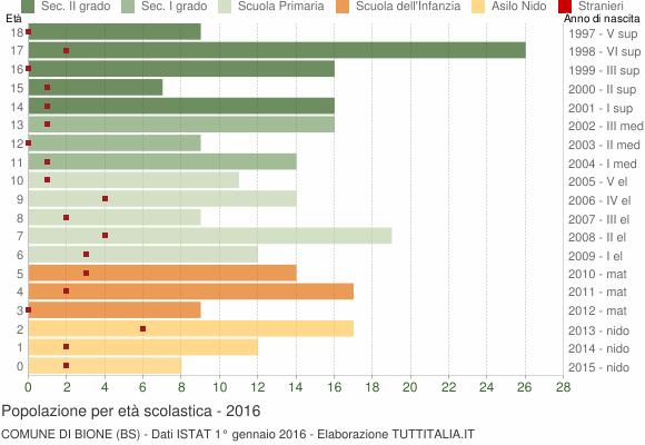 Grafico Popolazione in età scolastica - Bione 2016