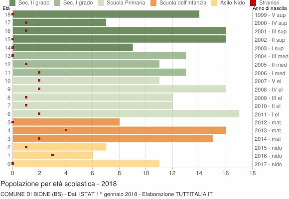 Grafico Popolazione in età scolastica - Bione 2018