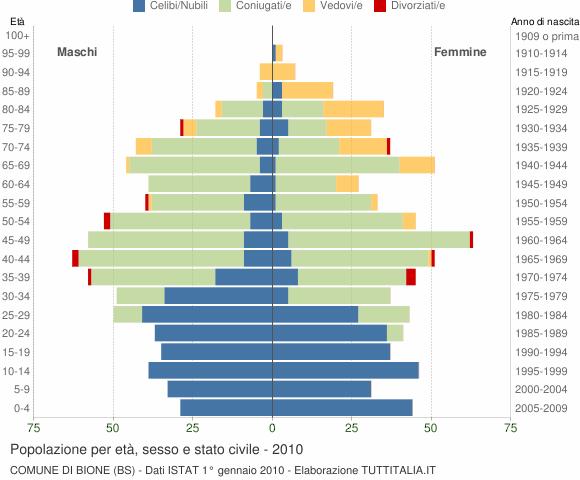 Grafico Popolazione per età, sesso e stato civile Comune di Bione (BS)
