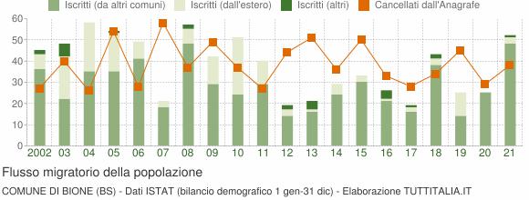 Flussi migratori della popolazione Comune di Bione (BS)