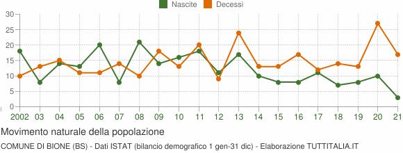 Grafico movimento naturale della popolazione Comune di Bione (BS)