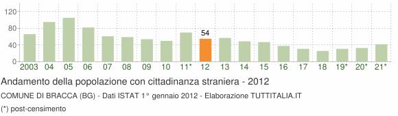 Grafico andamento popolazione stranieri Comune di Bracca (BG)