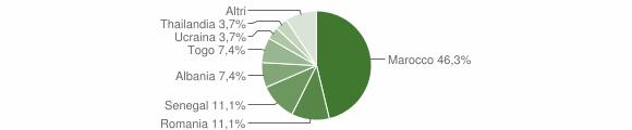 Grafico cittadinanza stranieri - Bracca 2012