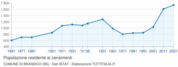 Grafico andamento storico popolazione Comune di Brandico (BS)
