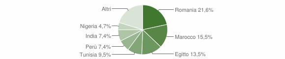 Grafico cittadinanza stranieri - Cervignano d'Adda 2019