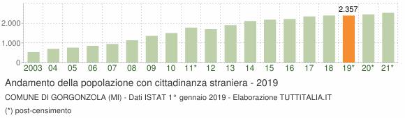 Grafico andamento popolazione stranieri Comune di Gorgonzola (MI)