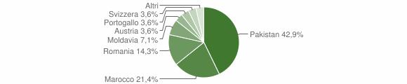Grafico cittadinanza stranieri - Mazzo di Valtellina 2010