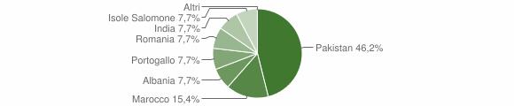 Grafico cittadinanza stranieri - Mazzo di Valtellina 2019