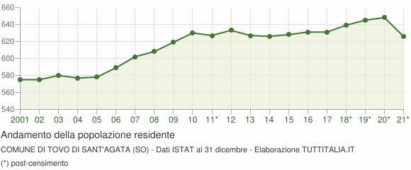 Andamento popolazione Comune di Tovo di Sant'Agata (SO)