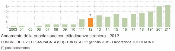 Grafico andamento popolazione stranieri Comune di Tovo di Sant'Agata (SO)