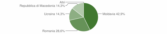 Grafico cittadinanza stranieri - Tovo di Sant'Agata 2012