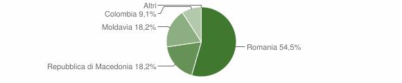 Grafico cittadinanza stranieri - Tovo di Sant'Agata 2018