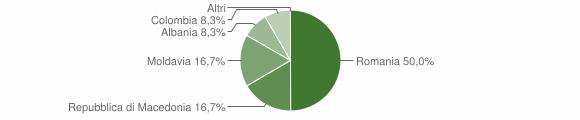 Grafico cittadinanza stranieri - Tovo di Sant'Agata 2019