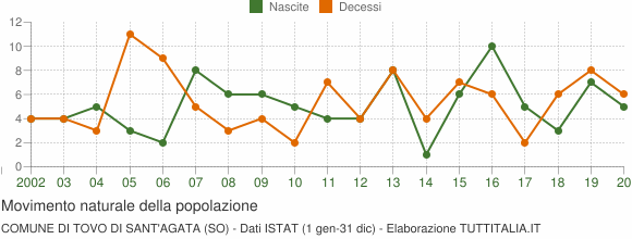 Grafico movimento naturale della popolazione Comune di Tovo di Sant'Agata (SO)