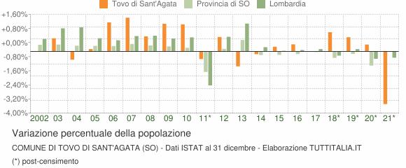 Variazione percentuale della popolazione Comune di Tovo di Sant'Agata (SO)