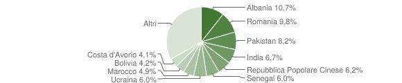 Grafico cittadinanza stranieri - Azzano San Paolo 2019