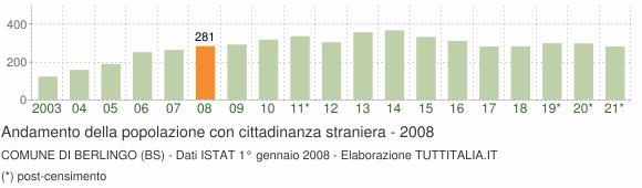Grafico andamento popolazione stranieri Comune di Berlingo (BS)
