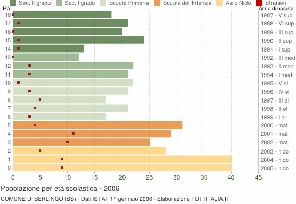 Grafico Popolazione in età scolastica - Berlingo 2006