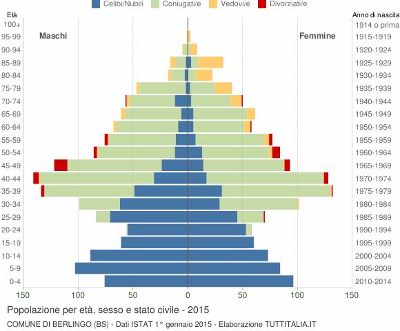 Grafico Popolazione per età, sesso e stato civile Comune di Berlingo (BS)