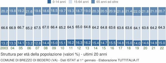 Grafico struttura della popolazione Comune di Brezzo di Bedero (VA)