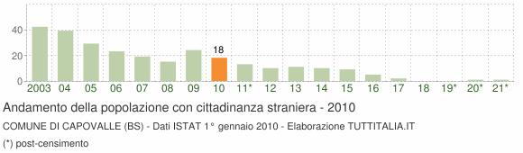 Grafico andamento popolazione stranieri Comune di Capovalle (BS)