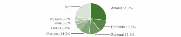 Grafico cittadinanza stranieri - Cologne 2018