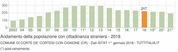 Grafico andamento popolazione stranieri Comune di Corte de' Cortesi con Cignone (CR)