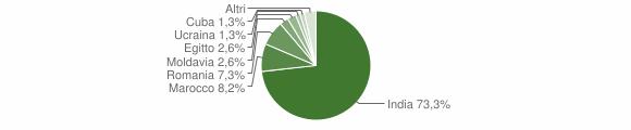 Grafico cittadinanza stranieri - Corte de' Cortesi con Cignone 2016