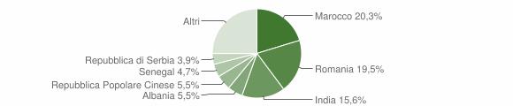Grafico cittadinanza stranieri - Entratico 2019