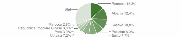 Grafico cittadinanza stranieri - Marcallo con Casone 2019