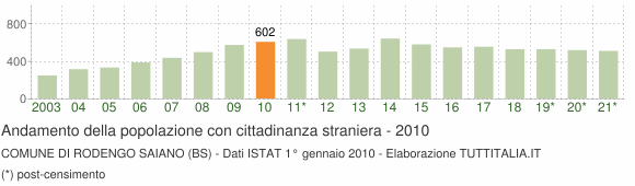 Grafico andamento popolazione stranieri Comune di Rodengo Saiano (BS)