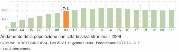 Grafico andamento popolazione stranieri Comune di Botticino (BS)