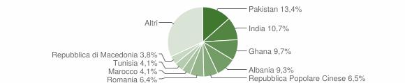 Grafico cittadinanza stranieri - Botticino 2008