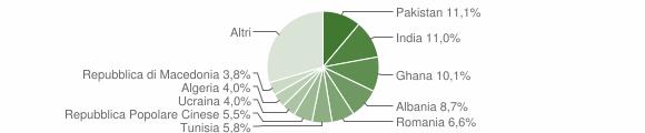 Grafico cittadinanza stranieri - Botticino 2009