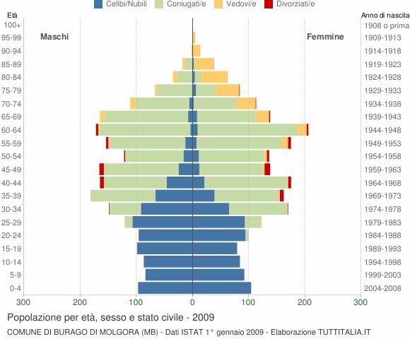 Grafico Popolazione per età, sesso e stato civile Comune di Burago di Molgora (MB)