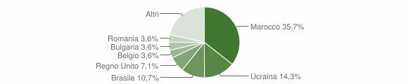 Grafico cittadinanza stranieri - Costa Serina 2019