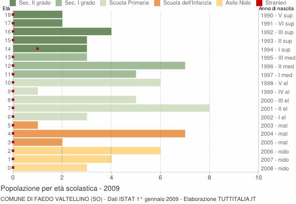 Grafico Popolazione in età scolastica - Faedo Valtellino 2009