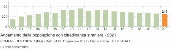 Grafico andamento popolazione stranieri Comune di Gandino (BG)