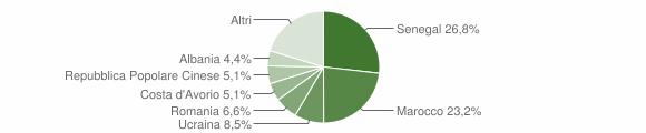 Grafico cittadinanza stranieri - Gandino 2019