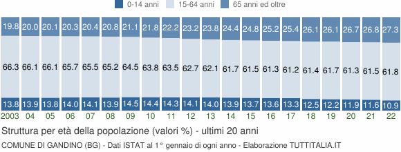 Grafico struttura della popolazione Comune di Gandino (BG)