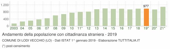 Grafico andamento popolazione stranieri Comune di Lodi Vecchio (LO)