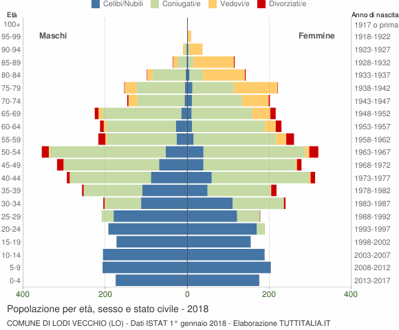 Grafico Popolazione per età, sesso e stato civile Comune di Lodi Vecchio (LO)