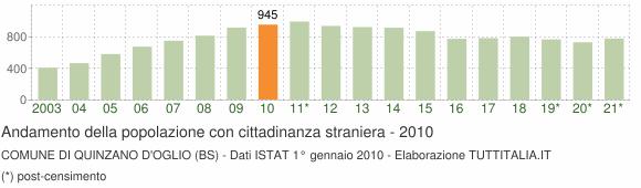 Grafico andamento popolazione stranieri Comune di Quinzano d'Oglio (BS)
